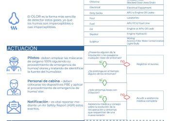 Guía de humos en cabina de Sepla