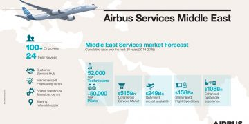 Infografía Airbus Services Middle East