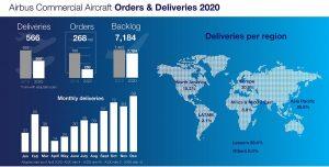 Infografía de Airbus